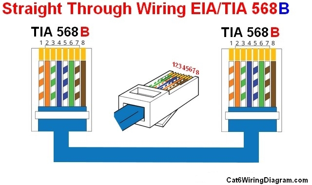 straight through cable wiring diagram color code cat5 cat6 all of straight through cable these days are following 568b color coding below is straight through wiring diagram of 568a