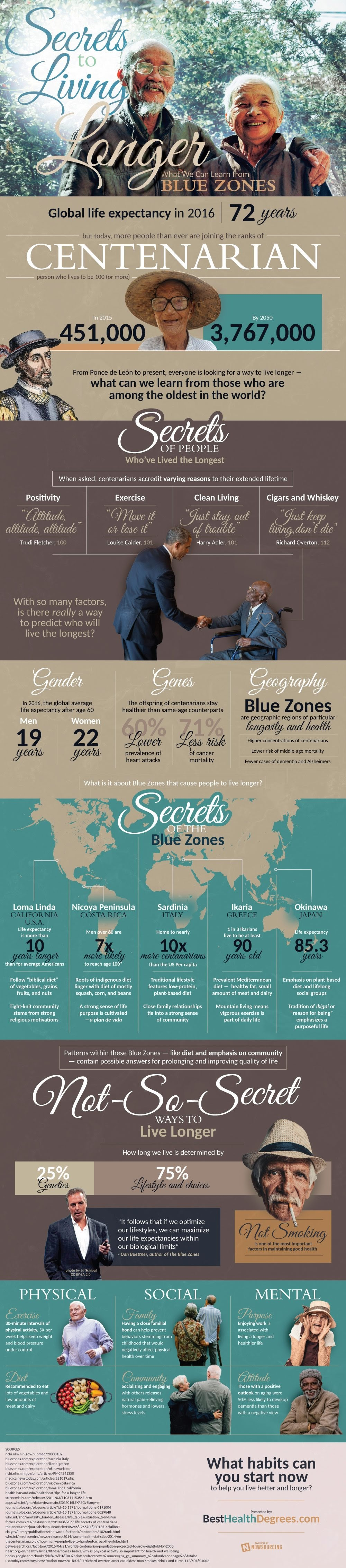 Secrets to Living Longer: What We Can Learn from Blue Zones #infographic