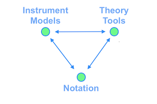 Integration And Control: Notation, Instruments, Theory #VisualFutureOfMusic #WorldMusicInstrumentsAndTheory