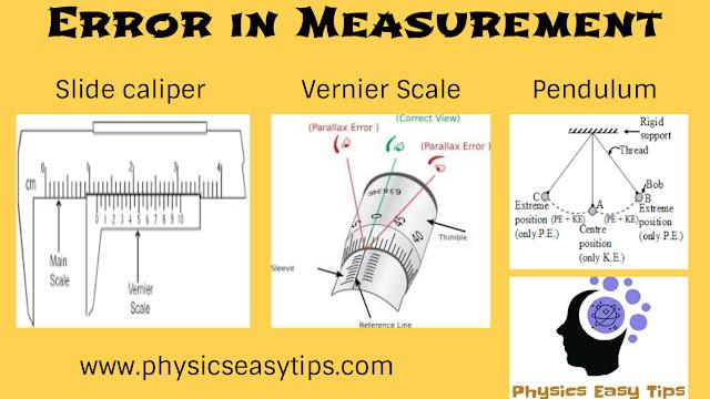 Error in Measurement Absolute Relative