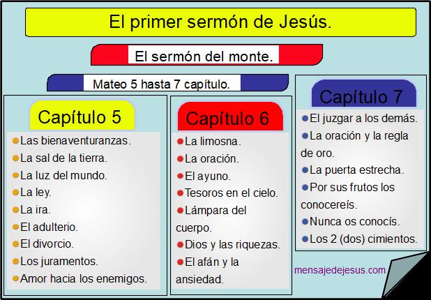 Indice del sermón del monte