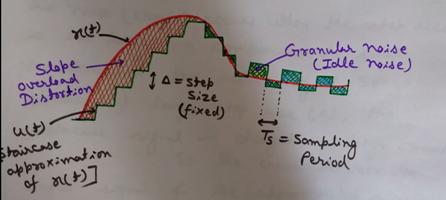 Slope Overload Distortion, Granular Noise, Drawbacks of Delta Modulation, Quantization errors in delta modulations, limitations of delta modulation