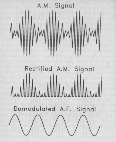 radio theory and design  how can one amp be used for af
