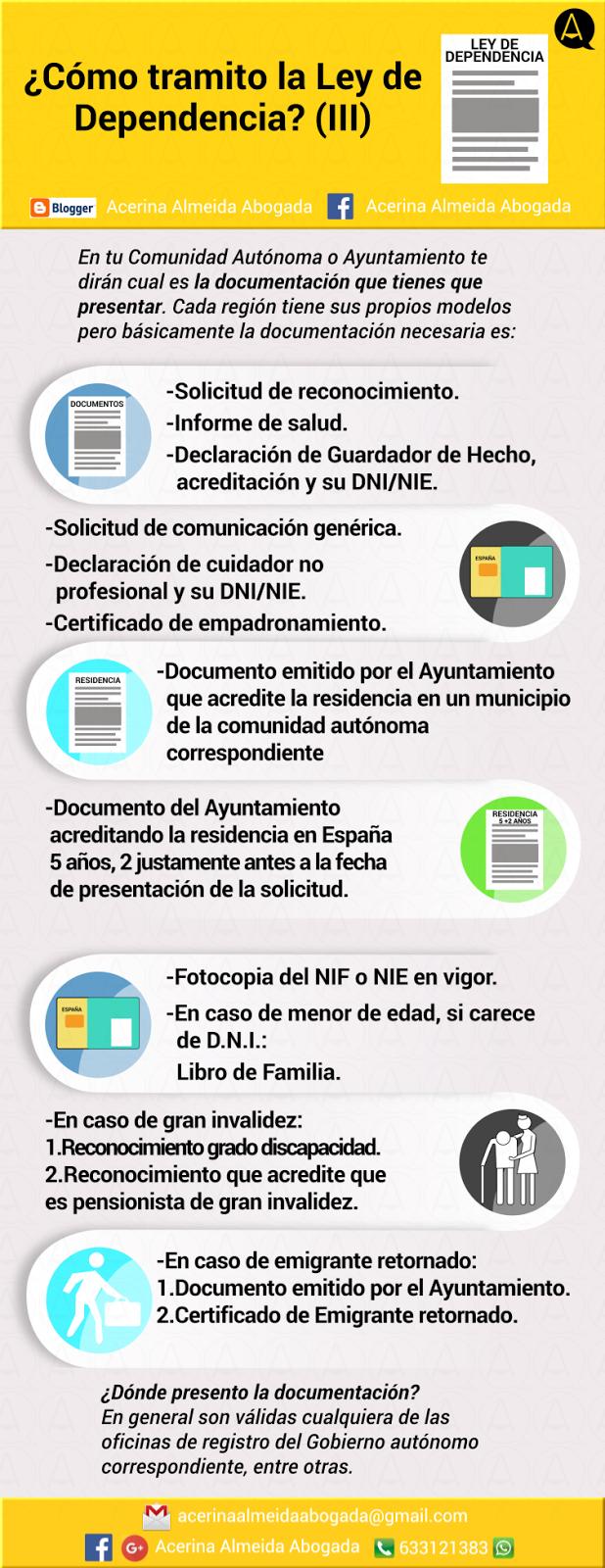Infografía con todos los trámites necesarios para obtener la Ley de Dependencia.