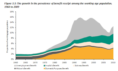 Image result for growth in the prevalence of benefit receipt
