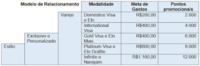 tabela com as metas de gastos da promoção ativou usou ganhou ourocard