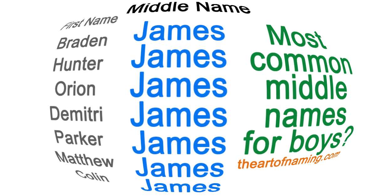 The Art Of Naming Most Common Middle Names For Boys