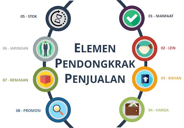 [Infografis] - Elemen Pendongkrak Penjualan