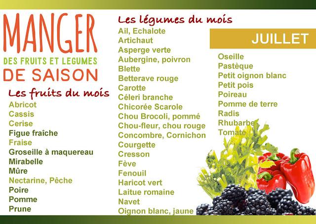 Fruits et légumes à privilégier