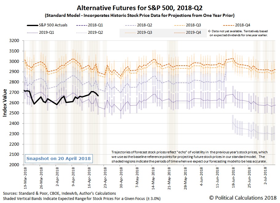 Alternative Futures - S&P 500 - 2018Q1 - Standard Model - Snapshot on 20 April 2018