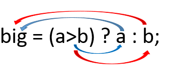 conditional ternary operator in c
