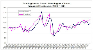 Closed and Pending Home Sales
