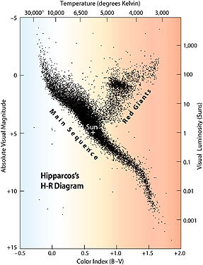 one of the most famous diagrams and most useful in astronomy is the hertzsprung  -russell diagram  ( hr diagram )  it was created from a simple