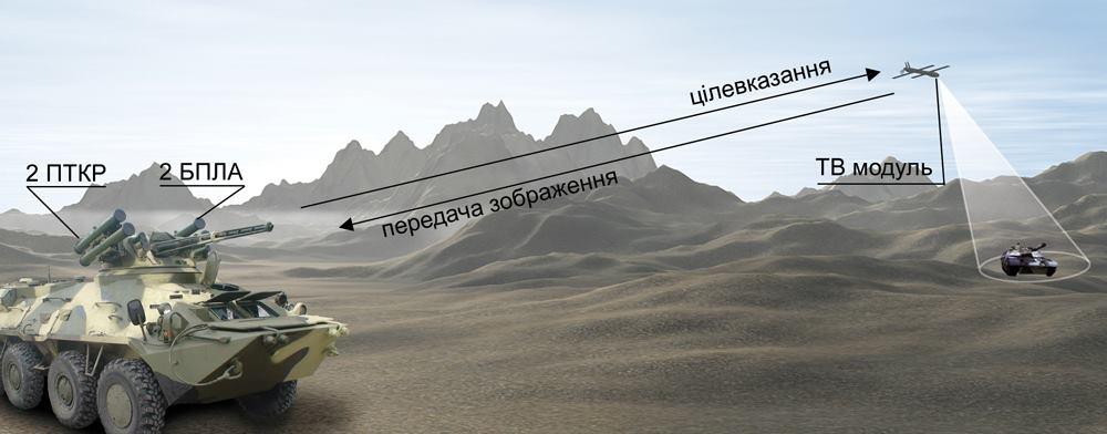 БПЛА «Сокіл-2»