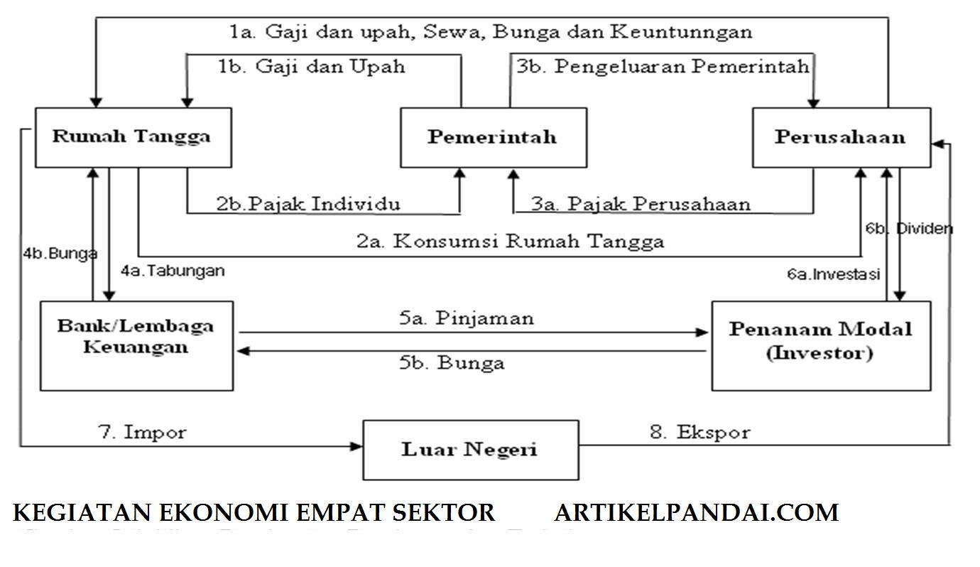 Pelaku kegiatan perekonomian di indonesia hubungan antar pelaku selain dari pasar faktor produksi dan pasar barang atau jasa adakalanya setiap pelaku ekonomi melakukan hubungan dengan masyarakat luar negeri ccuart Images