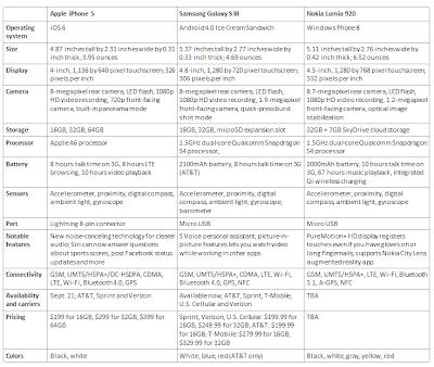 Tabel Komparasi Galaxy SIII Vs iPhone 5 Vs Lumia 920