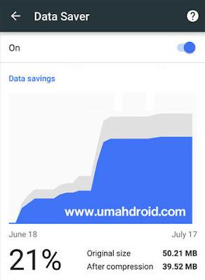 Data Saver Pada Google Chrome Untuk Mengehmat Kuota Internet