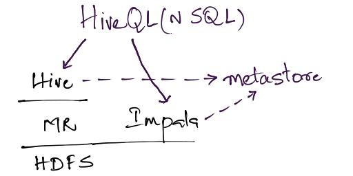 Big Data and Cloud Tips: Imapala vs Hive performance on