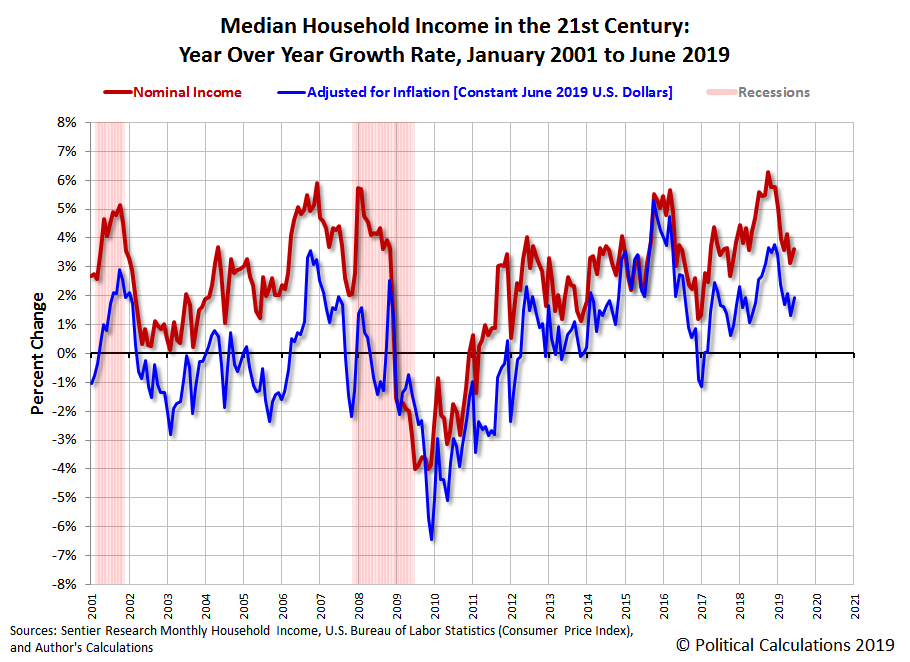 Median Household Income in the 21st Century: Year Over Year Growth Rate, January 2001 to April 2019