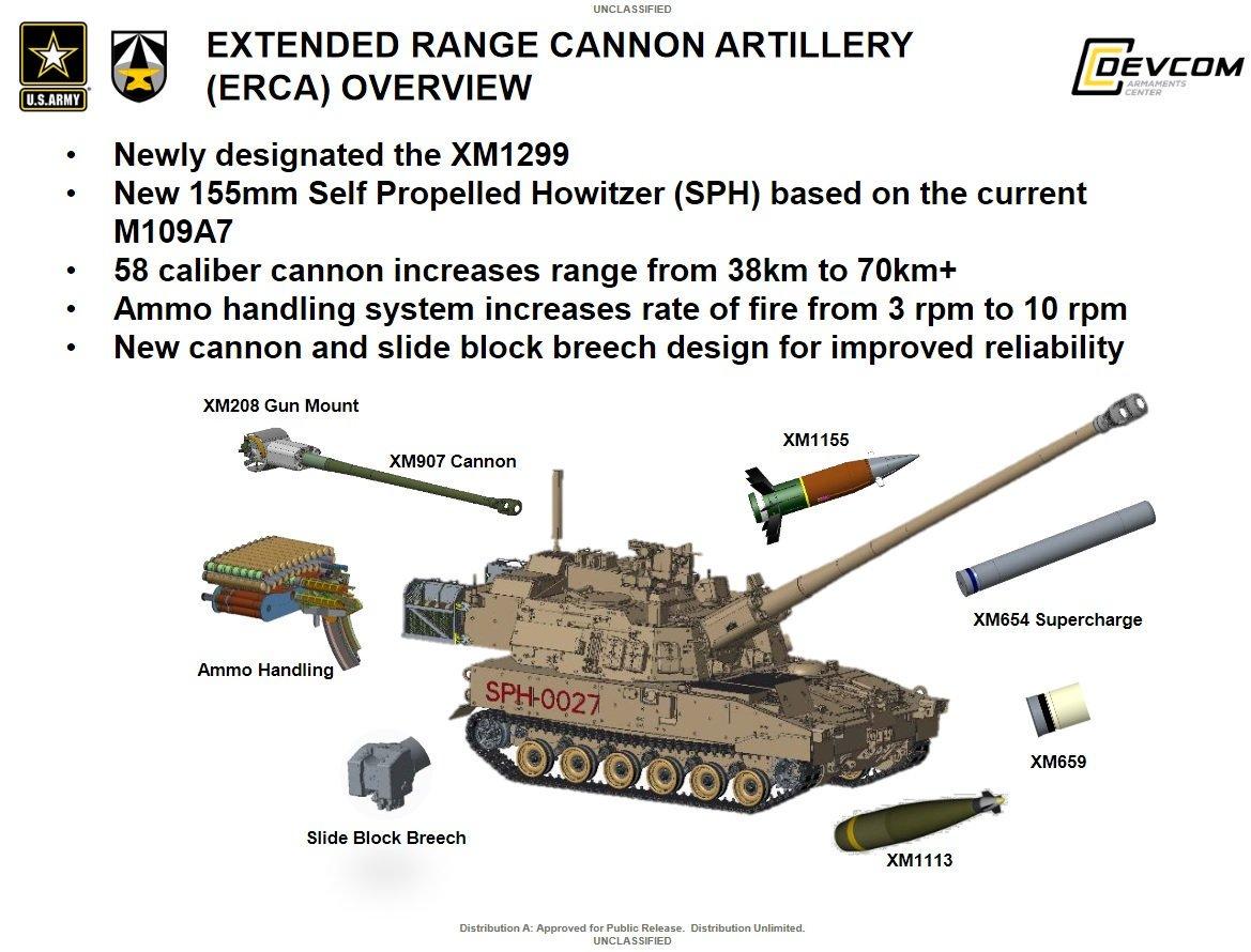 Extended Range Cannon Artillery (ECRA)