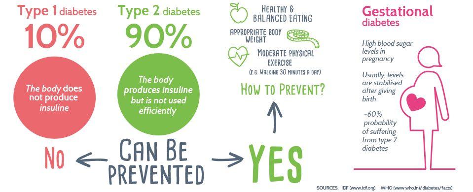 5 Perbedaan Diabetes Tipe 1 dan Tipe 2 yang Harus Diketahui