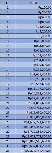 Rp100 Berubah Menjadi Rp100 miliar