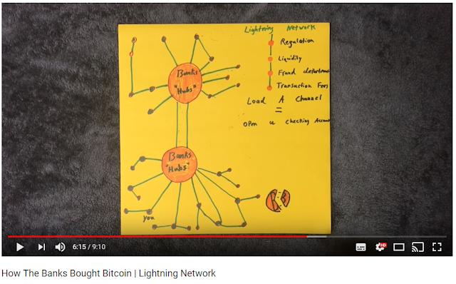 Lightning Network Bank