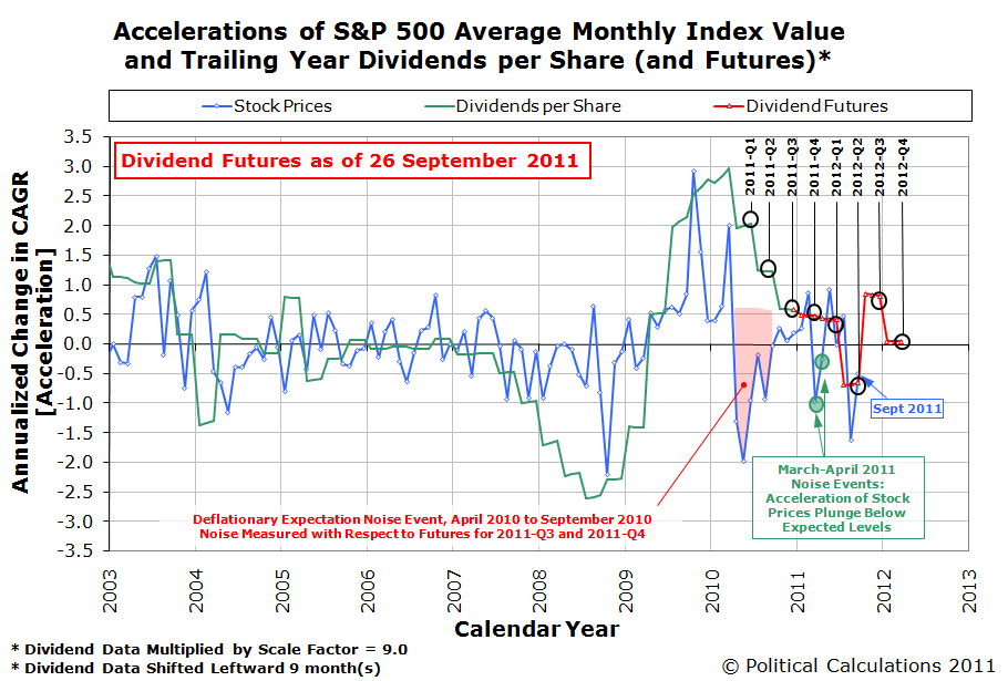 Accelerations of S&P 500 Average Monthly Index Value and Trailing Year Dividends per Share, and Futures as of 26 September 2011