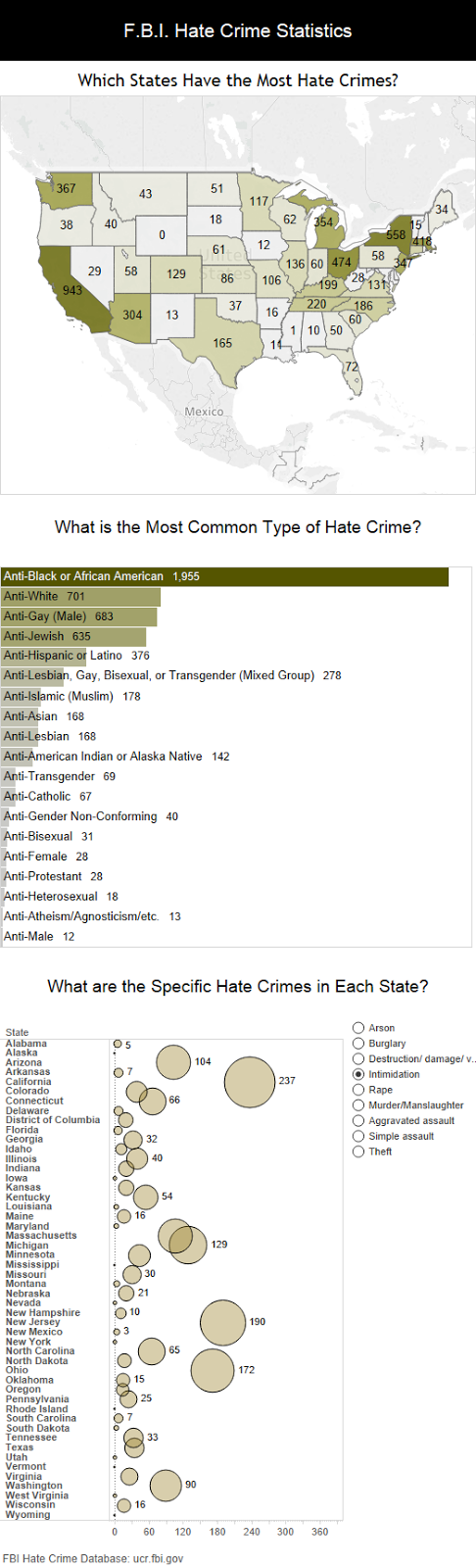 Which states have the most hate crimes?