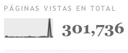 300.000 visitas para El rincón de Carlos del Río