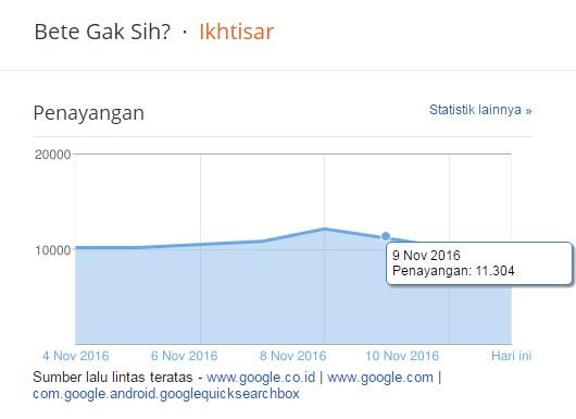 Blogger Data Statistics for Bete Gak Sih