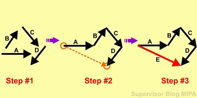 langkah-langkah cara menentukan resultan vektor dengan metode poligon