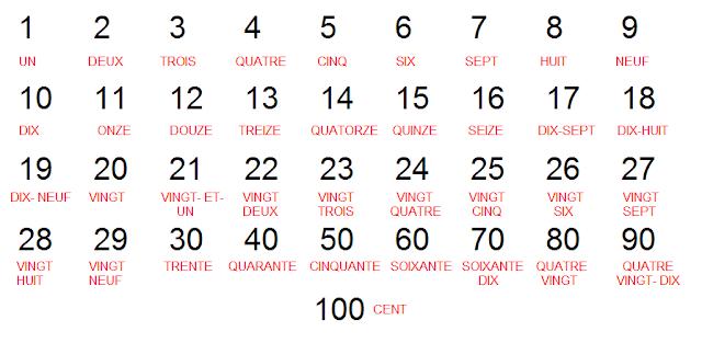 Image result for les nombres en francais 1-100