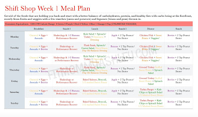 shift shop, meal plan, nutrition, guide, support, coach, help, food, eat, carbs, protein, veggies, portion control