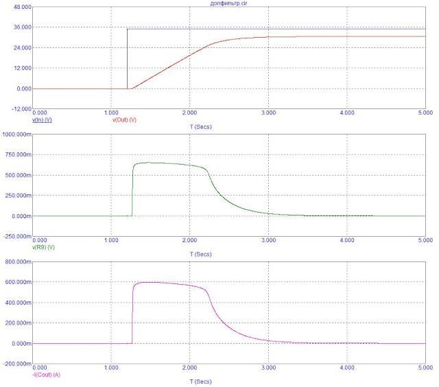 Графики токов и напряжений фильтра блока питания усилителя для наушников. Кратковременная перегрузка.