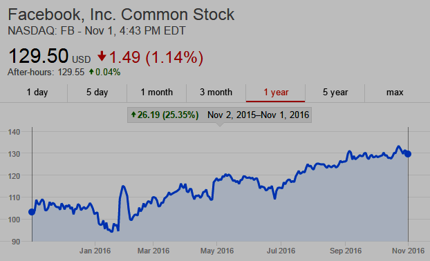 Facebook, Inc. NASDAQ: FB 1-year chart: shares UP 25.35%