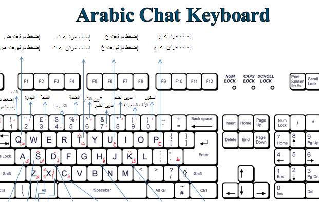 خدمة تشكيل النصوص بين يديك (اختصارات لوحة المفاتيح)