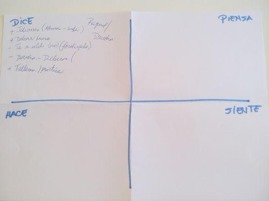 En un cuadrante escribimos y dibujamos lo que dice_hace_siente_piensa nuestro usuario