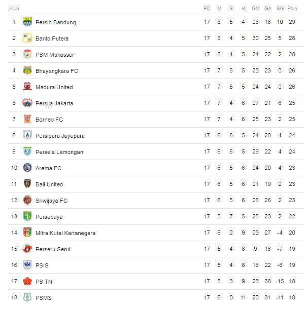 Klasemen Liga 1 2018 Pekan 17