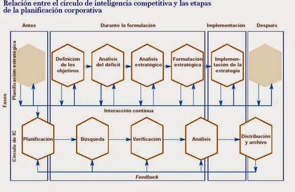 ¿Conoces la relación entre Inteligencia competitiva y dirección estratégica de un negocio? 2
