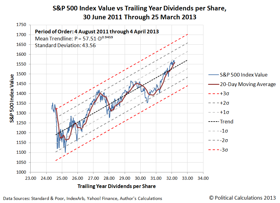 S&P 500 Index Value vs Trailing Year Dividends per Share, 30 June 2011 Through 4 April 2013