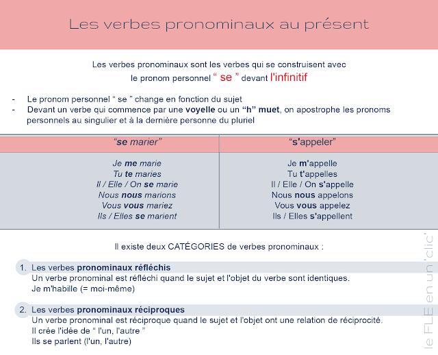 les verbes pronominaux, présent de l'indicatif, conjugaison, FLE, le FLE en un 'clic'