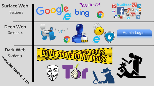 Complete Guide to Deep Web in Hindi & It's Facts