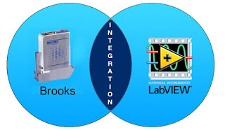 Brooks Instrument and LabVIEW