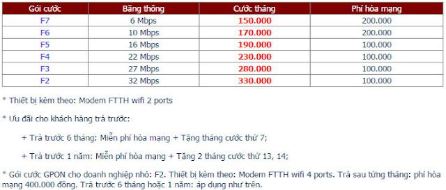 Lắp Đặt Internet FPT Phường Phước Hưng 1