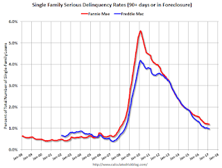 Fannie Mae: Mortgage Serious Delinquency rate declined in February, Lowest since March 2008