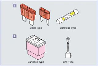 Jenis - jenis fuse