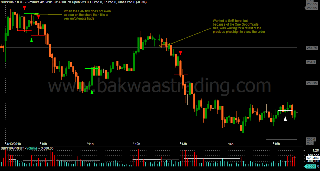 Day Trading Price Action SBIN