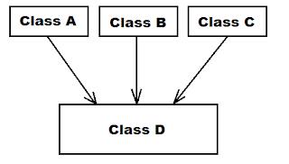 Multiple_Inheritance