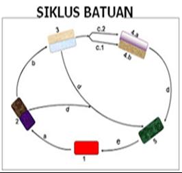 Contoh Soal USBN Geografi SMA dan Kunci Jawabannya ~ Part ...